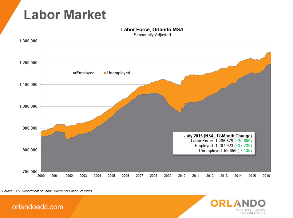 Labor_Market_Growth_Orlando_MSA_August_2016.png