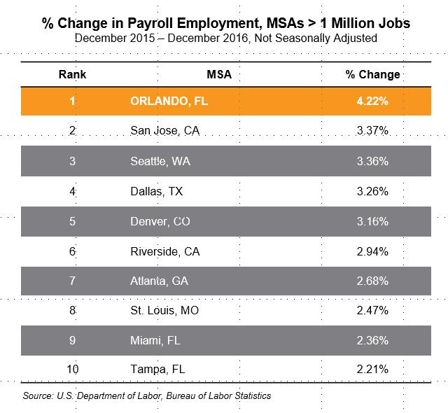 employment growth orlando MSA.png