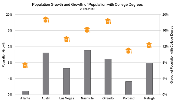 Population_Growth_and_Population_with_College_Degrees