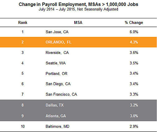 change-in-payroll-employment-082715