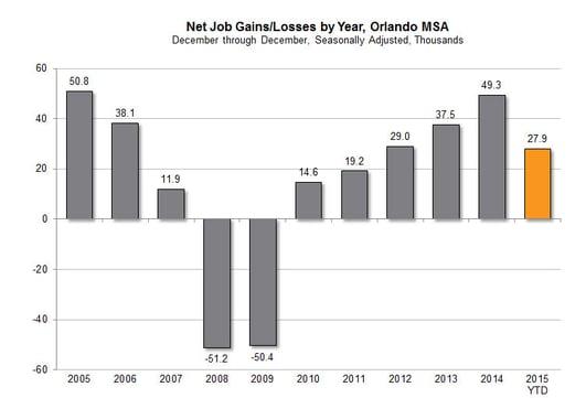 net-job-gains-082715