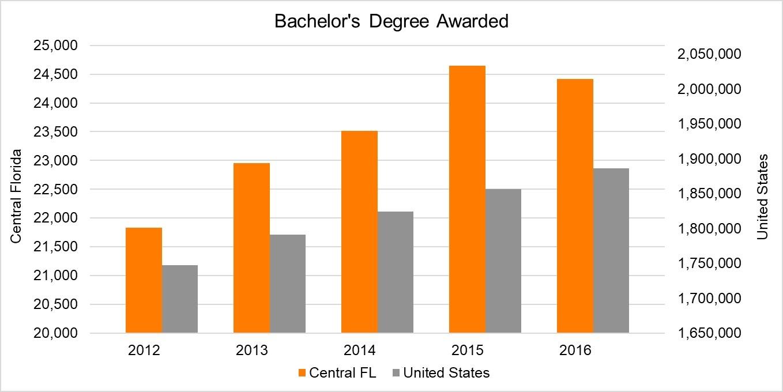 Bachelors Degrees Awarded.jpg