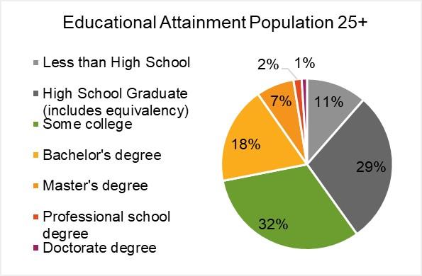 Education Attainment.jpg
