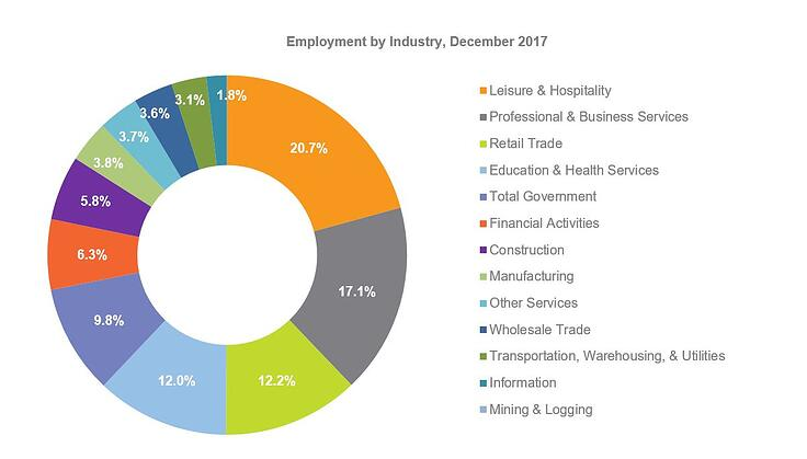 employment by industry december 2017.jpg