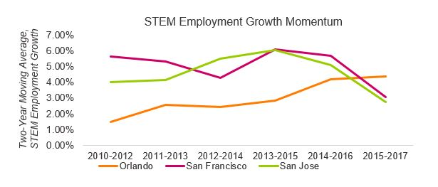 STEM-employment-growth