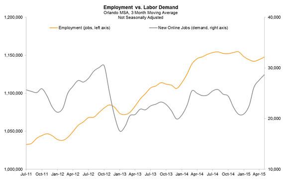 employment-labordemand-061915