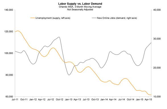 labor-supply-061915
